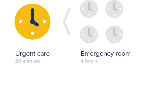 Graphic of a clock showing 20 minutes for urgent care next to 4 clocks showing 4 hours for emergency room care